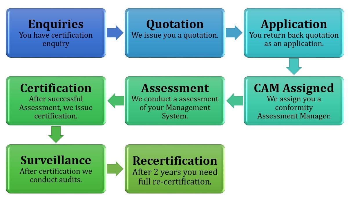 Certification & Audit Process – PGCS